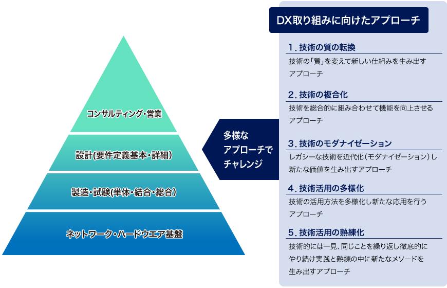 DX取り組み概要図
